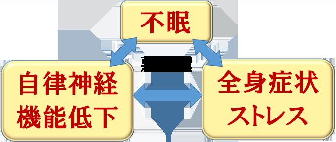 悪循環の表